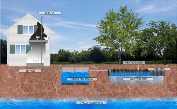 Rainwater subdispersion 3
