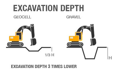 Geocell Excavation Details