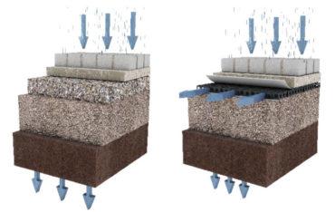 Der Kies ermöglicht eine Bewegung des Wassers vorwiegend in eine Richtung – von oben nach unten.