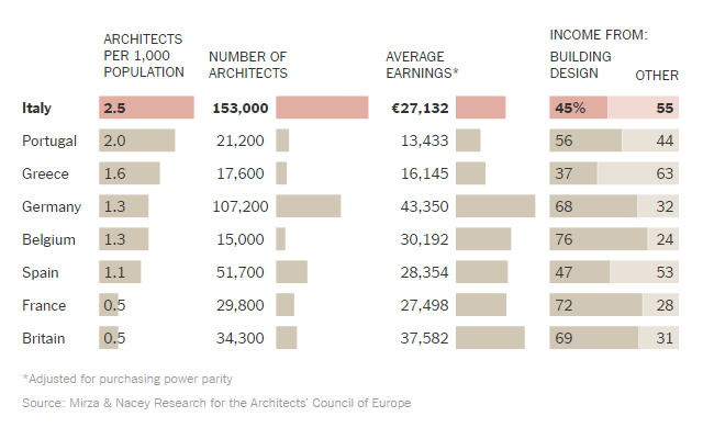 Oversupply of architects in italy geoplast for Architects council of europe