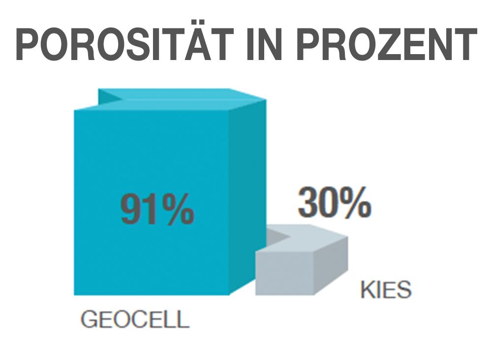 Porosität in Prozent